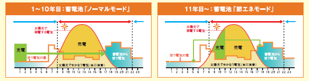 1日の太陽光売電スケジュールの画像