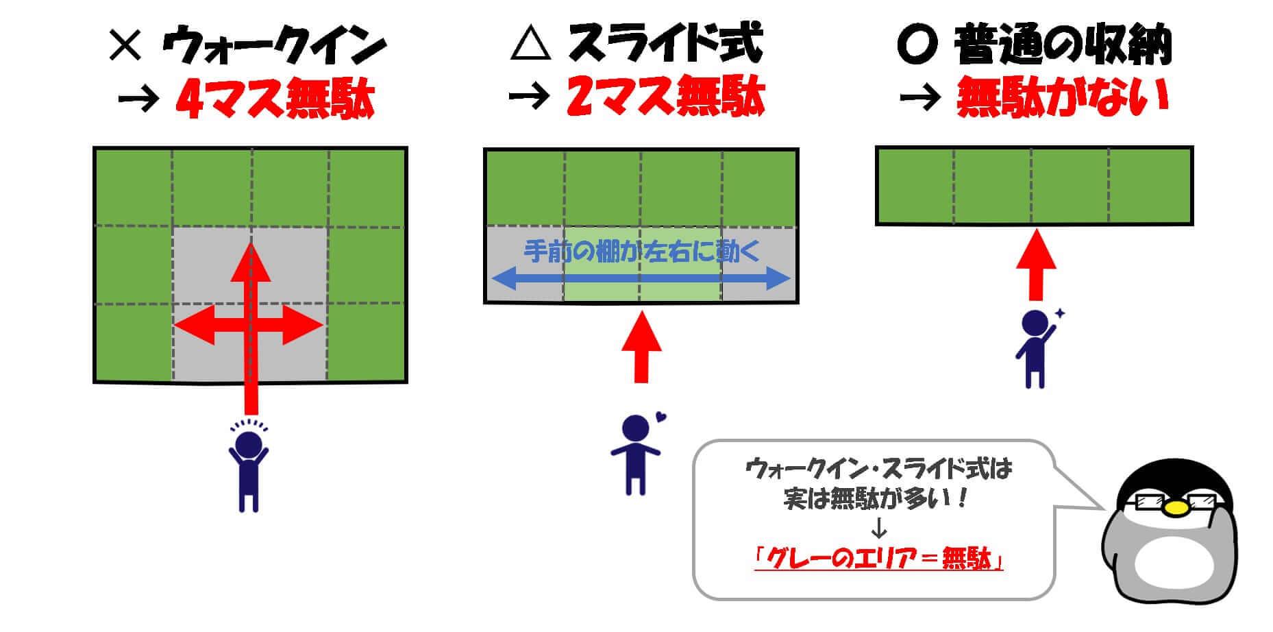 収納タイプ別の図解の画像