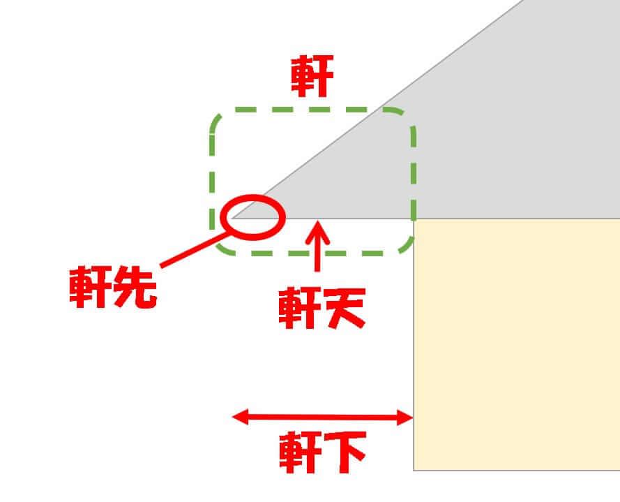 軒を解説する画像