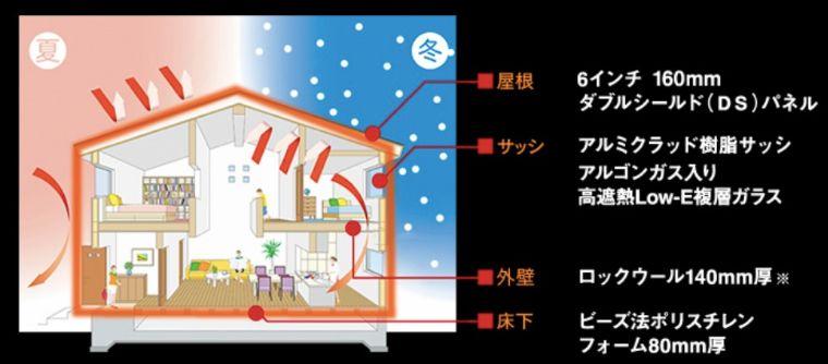三井ホームの断熱施工の画像1