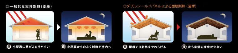 三井ホームの断熱施工の画像2