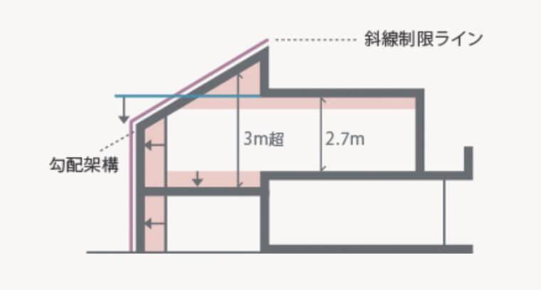 パナソニックホームズの勾配天井と天井高の画像