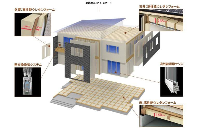 一条工務店の断熱施工の画像1