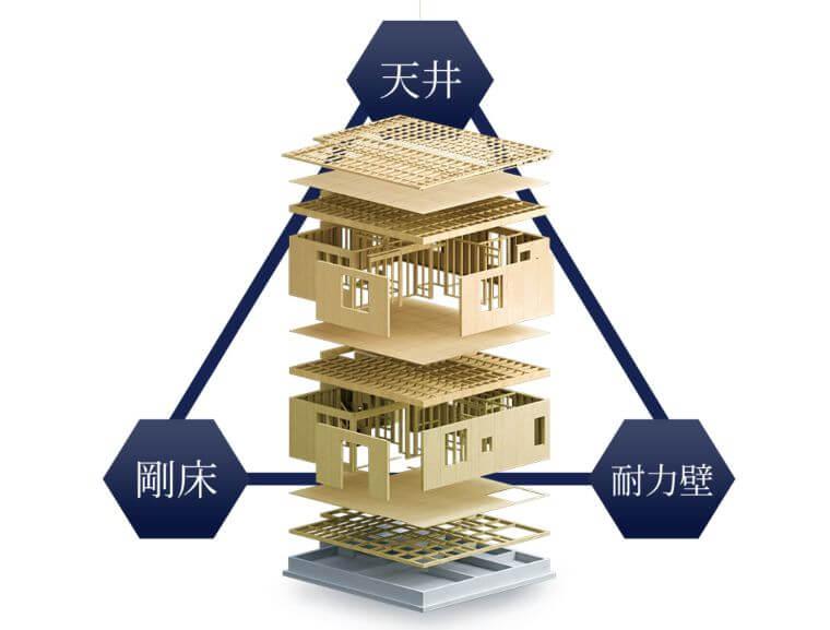 一条工務店のツインモノコック構造の画像