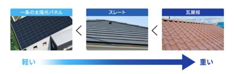 一条工務店の太陽光パネルの重量を比べる画像