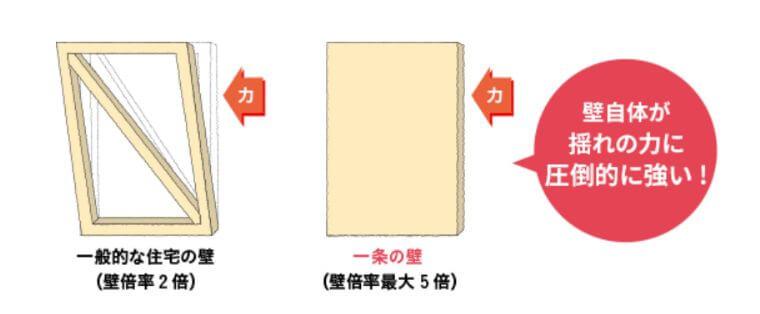 一条工務店の耐力壁(壁倍率5倍)の画像