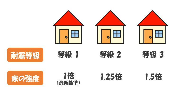 耐震等級3を解説する画像